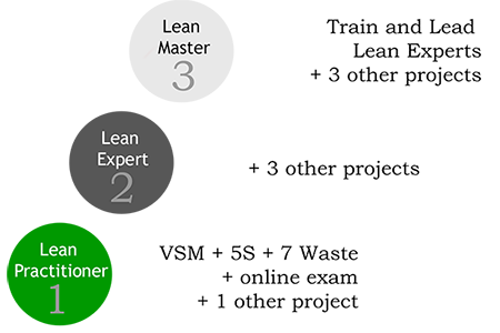 Lean certification levels